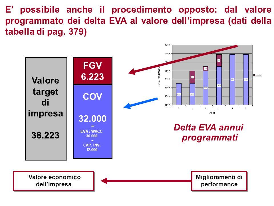 Valore economico dell'impresa Miglioramenti di performance