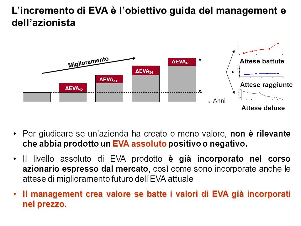 L'incremento di EVA è l'obiettivo guida del management e dell'azionista