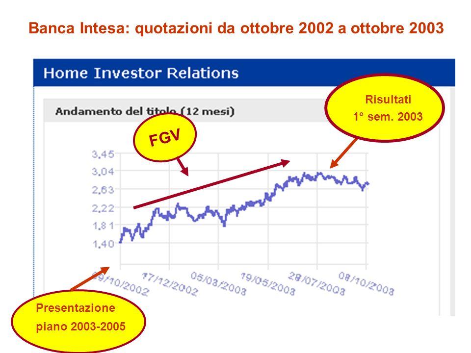 Banca Intesa: quotazioni da ottobre 2002 a ottobre 2003