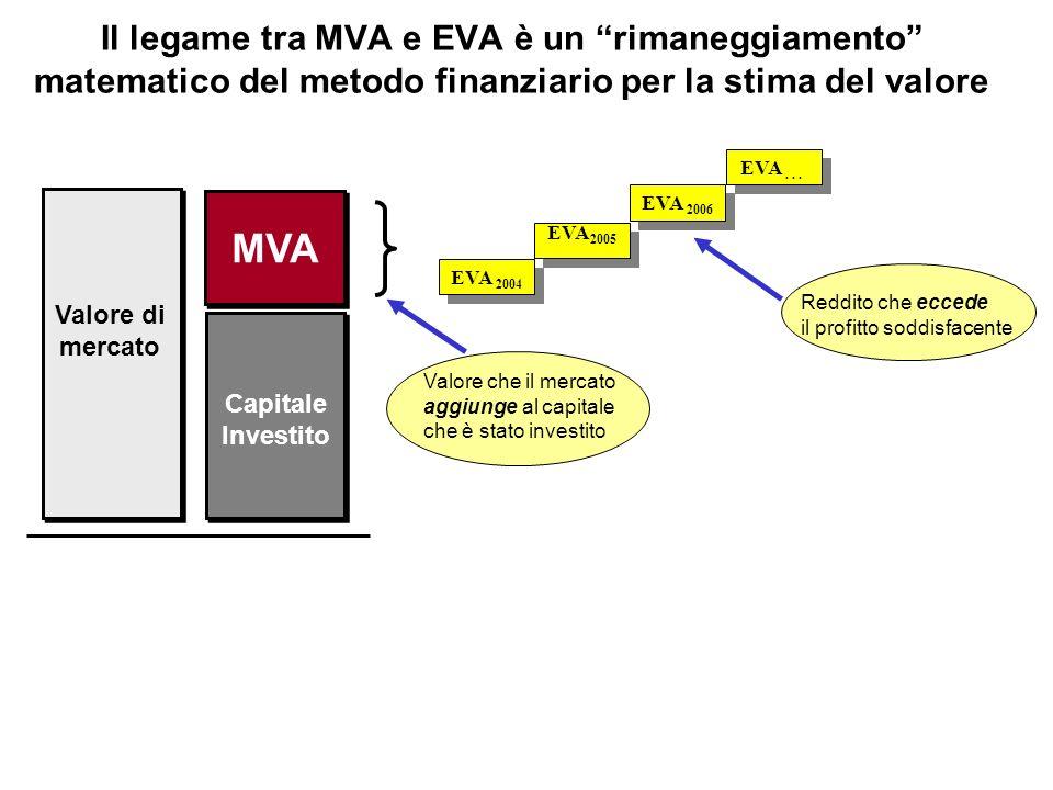 Il legame tra MVA e EVA è un rimaneggiamento matematico del metodo finanziario per la stima del valore