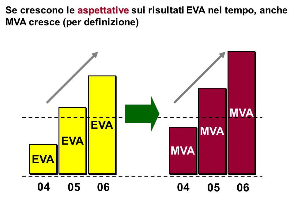 Se crescono le aspettative sui risultati EVA nel tempo, anche MVA cresce (per definizione)