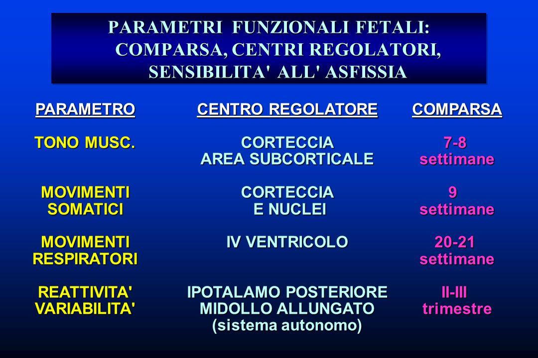 PARAMETRI FUNZIONALI FETALI: COMPARSA, CENTRI REGOLATORI, SENSIBILITA ALL ASFISSIA