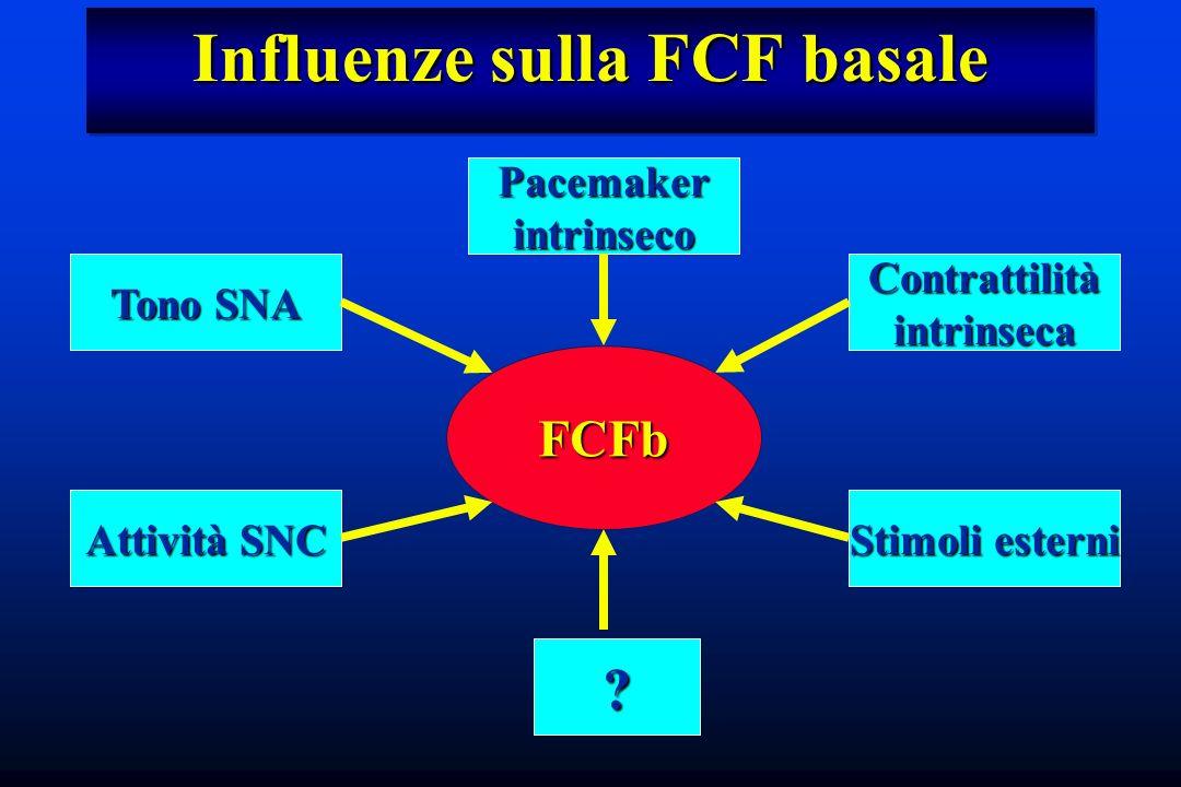 Influenze sulla FCF basale