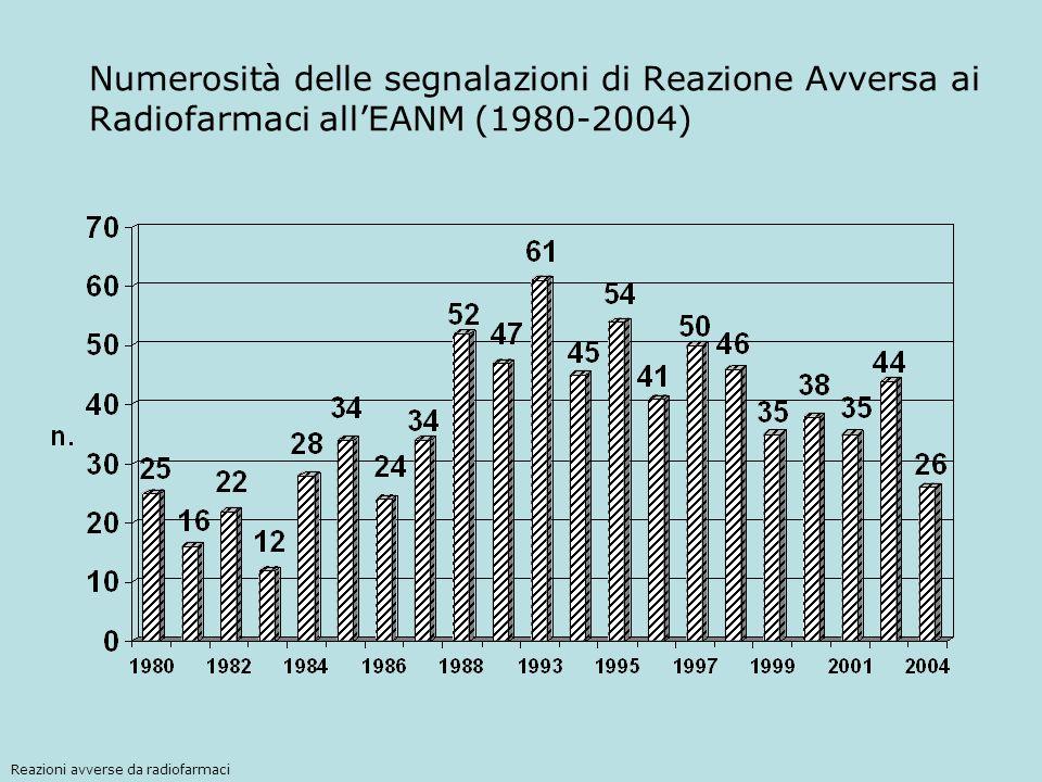 Numerosità delle segnalazioni di Reazione Avversa ai Radiofarmaci all'EANM (1980-2004)