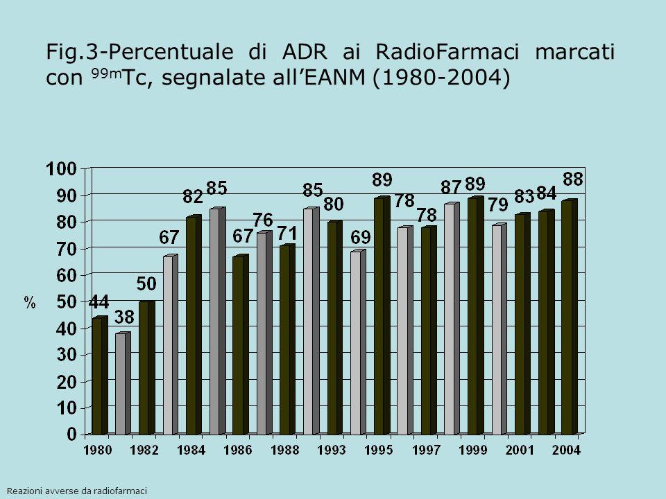 Fig.3-Percentuale di ADR ai RadioFarmaci marcati con 99mTc, segnalate all'EANM (1980-2004)