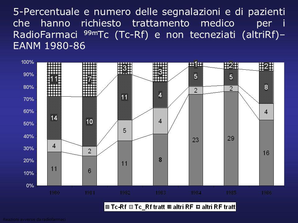 5-Percentuale e numero delle segnalazioni e di pazienti che hanno richiesto trattamento medico per i RadioFarmaci 99mTc (Tc-Rf) e non tecneziati (altriRf)– EANM 1980-86