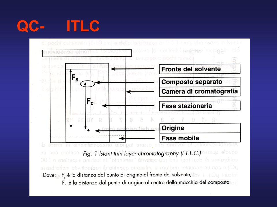 QC- ITLC