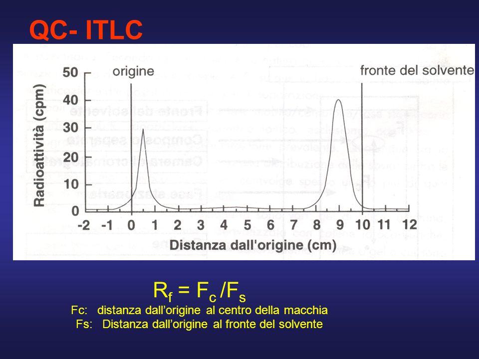 QC- ITLC Rf = Fc /Fs Fc: distanza dall'origine al centro della macchia