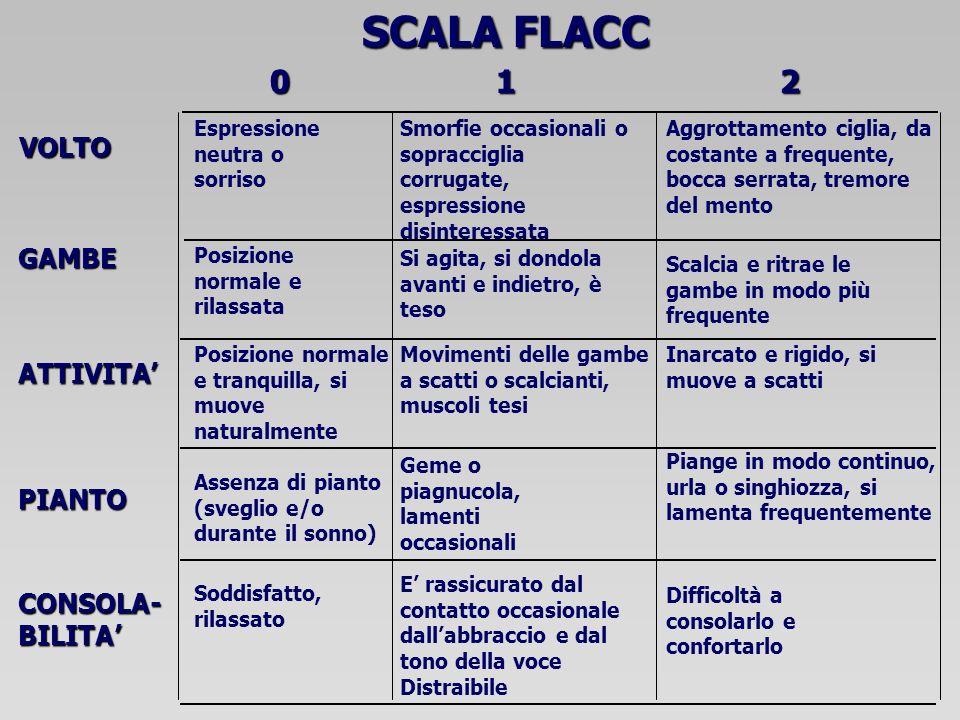 SCALA FLACC 1 2 VOLTO GAMBE ATTIVITA' PIANTO CONSOLA- BILITA'