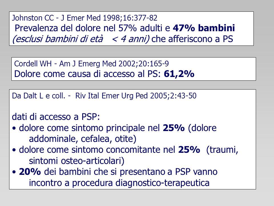 Dolore come causa di accesso al PS: 61,2%
