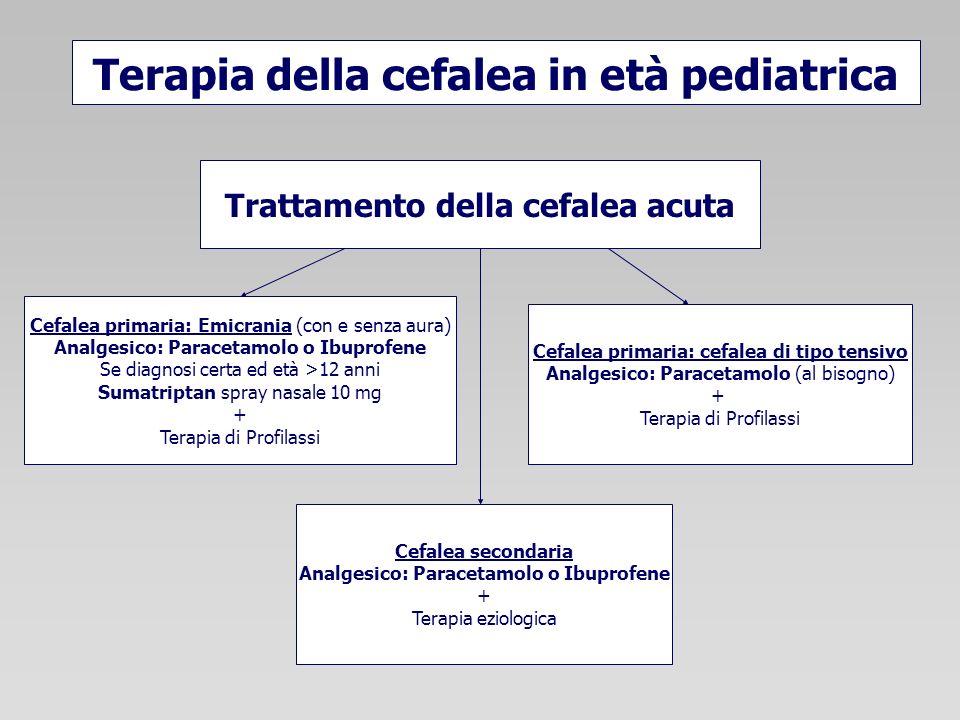 Terapia della cefalea in età pediatrica