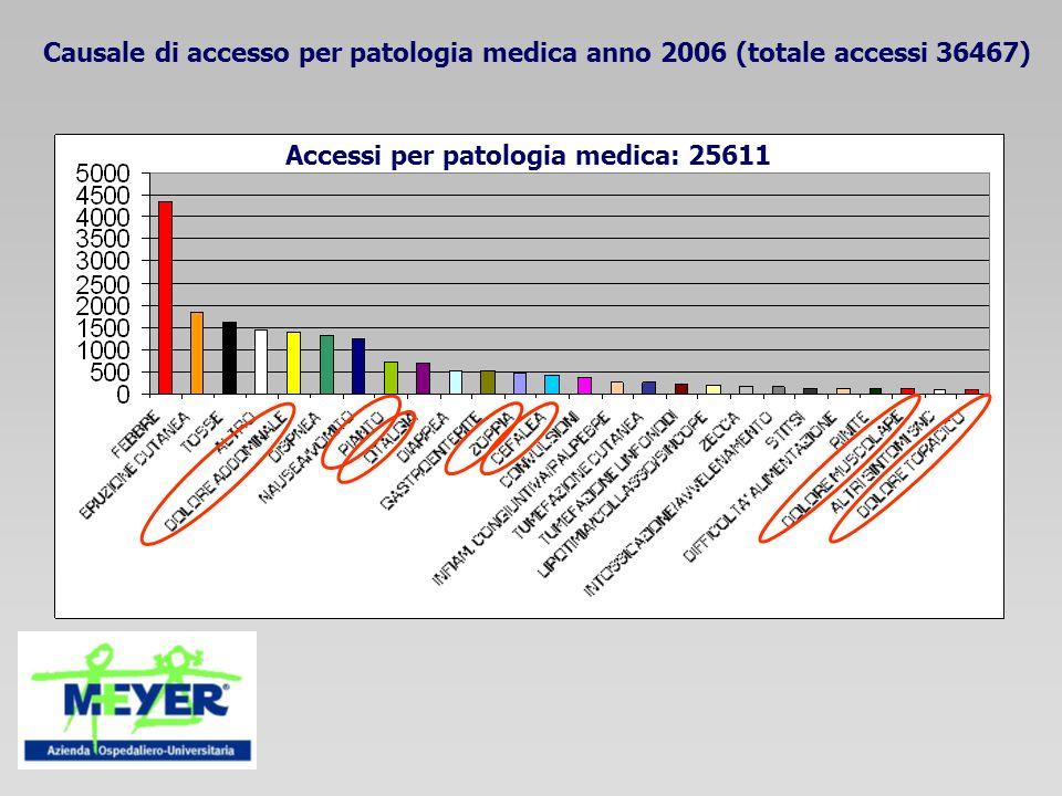 Causale di accesso per patologia medica anno 2006 (totale accessi 36467)