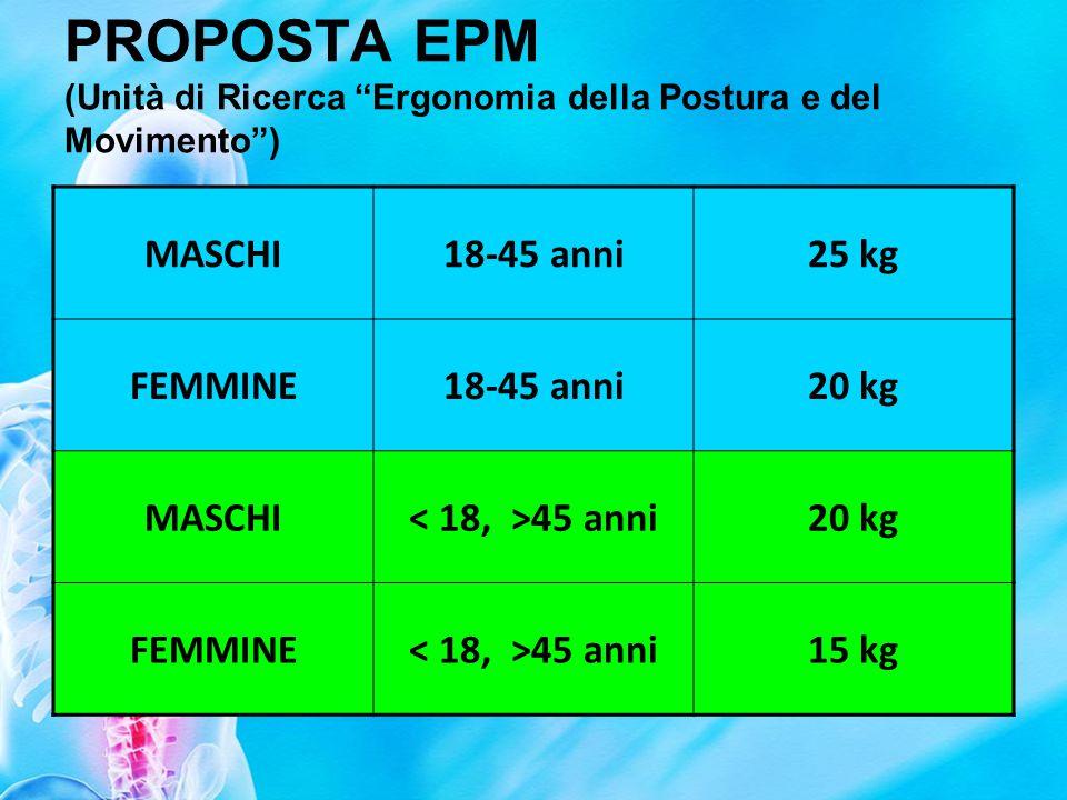 PROPOSTA EPM (Unità di Ricerca Ergonomia della Postura e del Movimento )