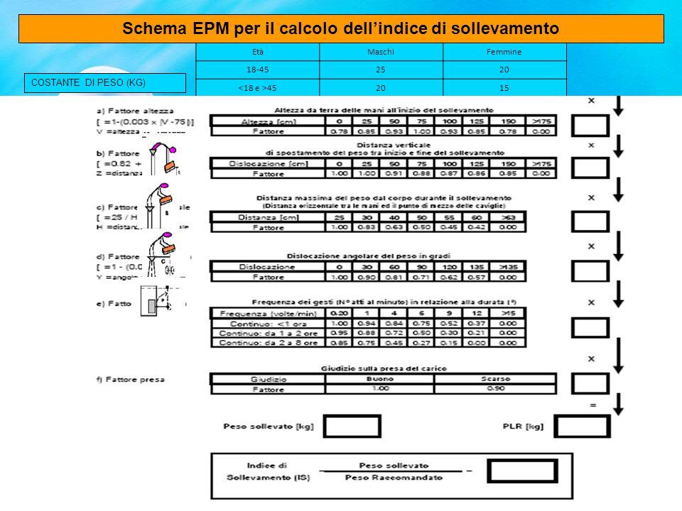 Schema EPM per il calcolo dell'indice di sollevamento