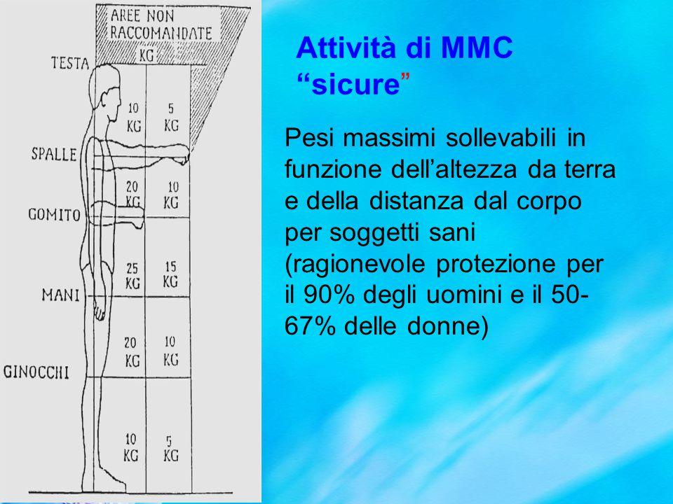 Attività di MMC sicure