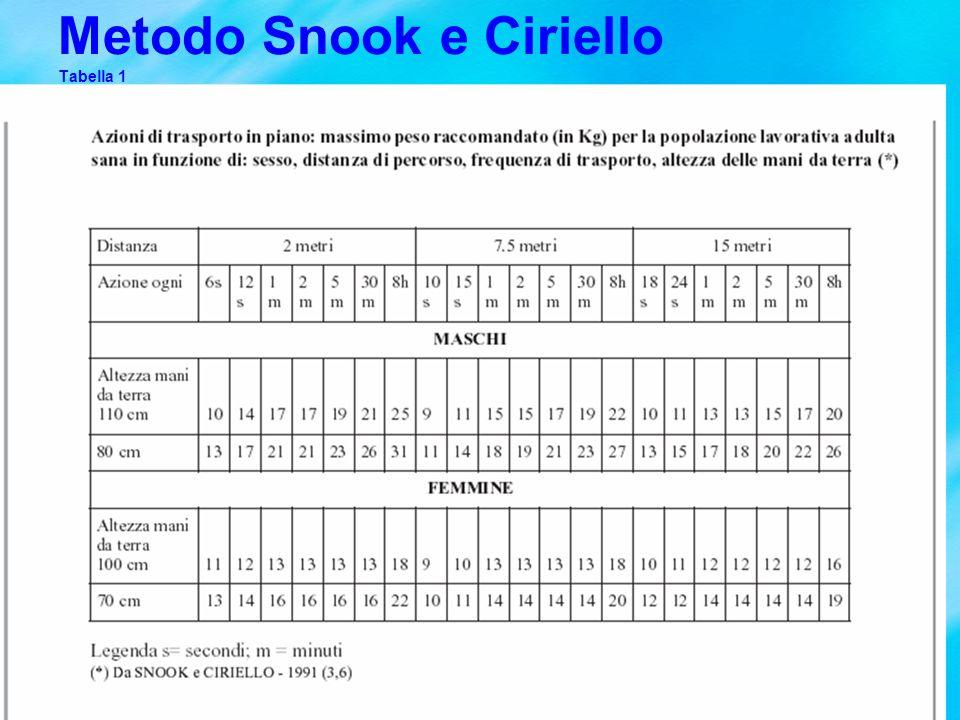 Metodo Snook e Ciriello Tabella 1