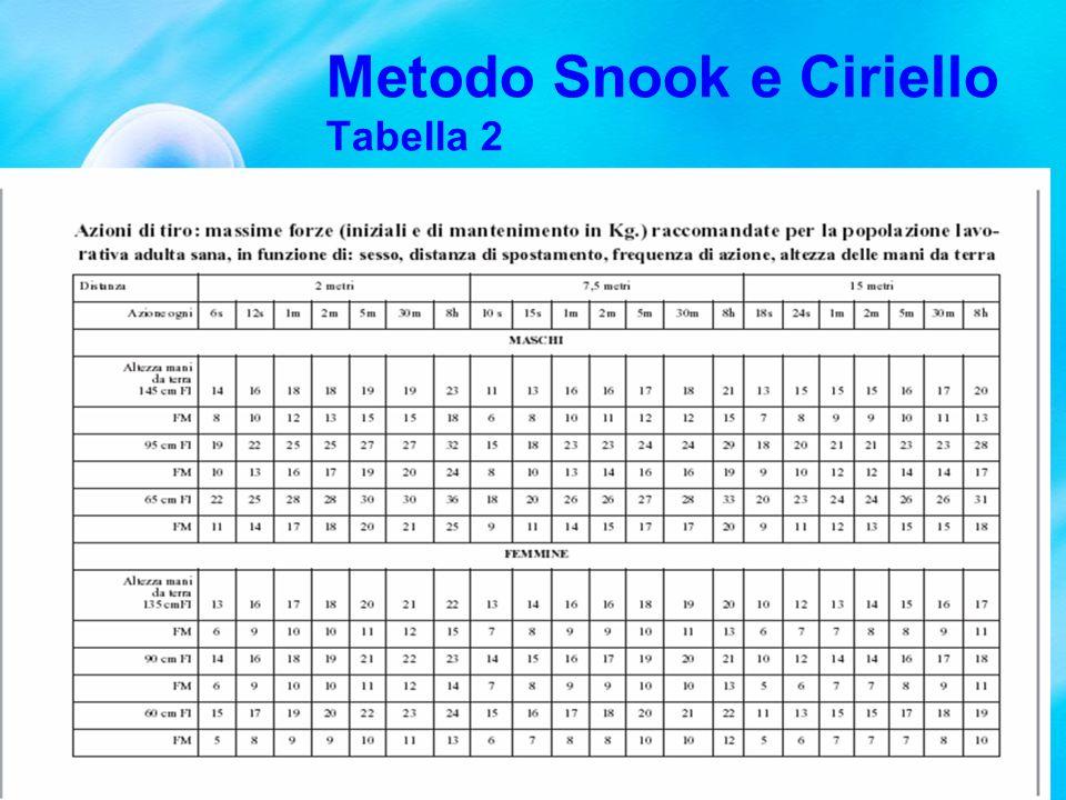 Metodo Snook e Ciriello Tabella 2