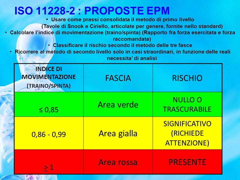 ISO 11228-2 : PROPOSTE EPM FASCIA RISCHIO Area verde Area gialla