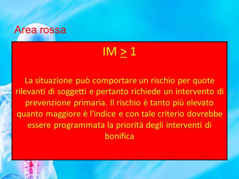Area rossa IM > 1.