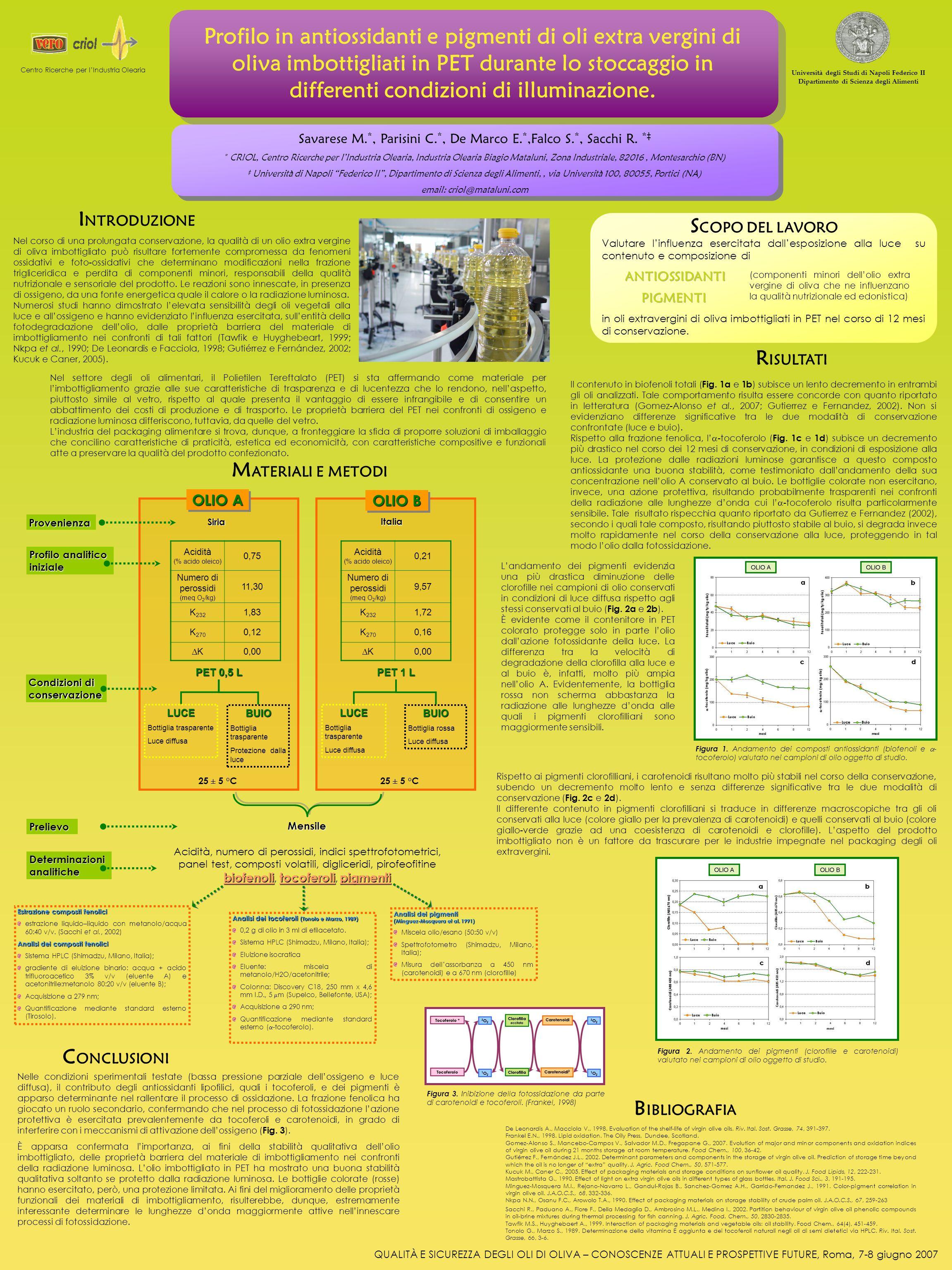 Profilo in antiossidanti e pigmenti di oli extra vergini di oliva imbottigliati in PET durante lo stoccaggio in differenti condizioni di illuminazione.