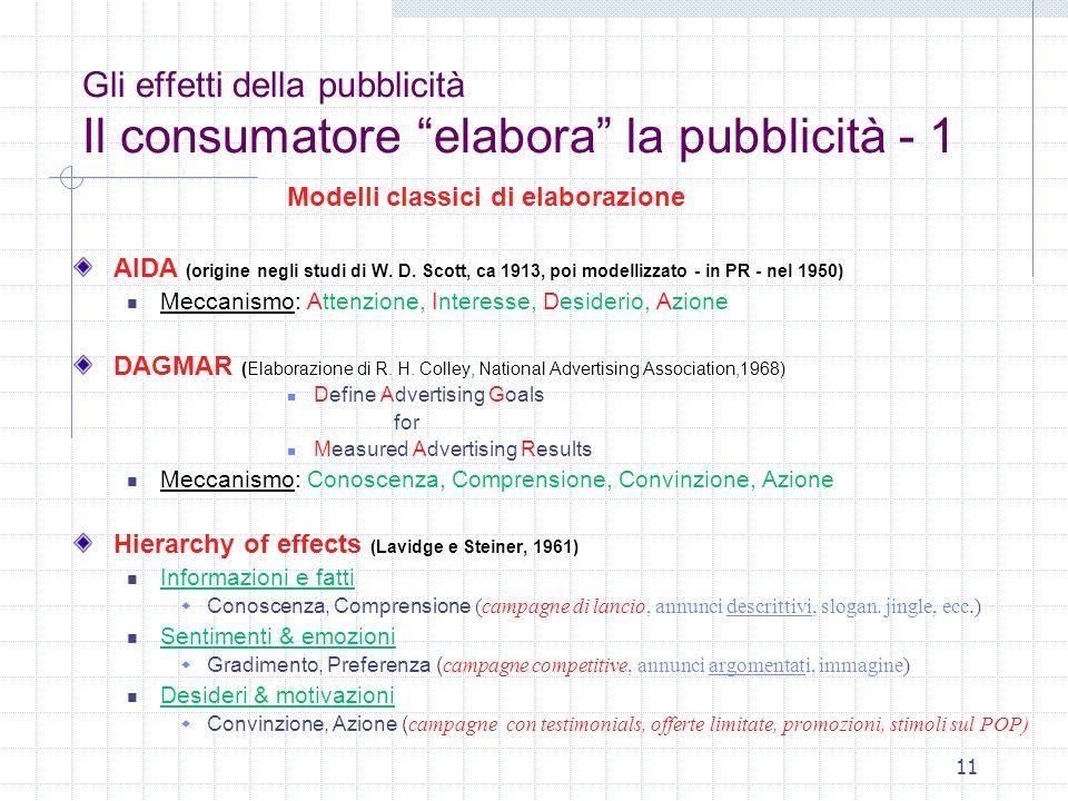 Gli effetti della pubblicità Il consumatore elabora la pubblicità - 1