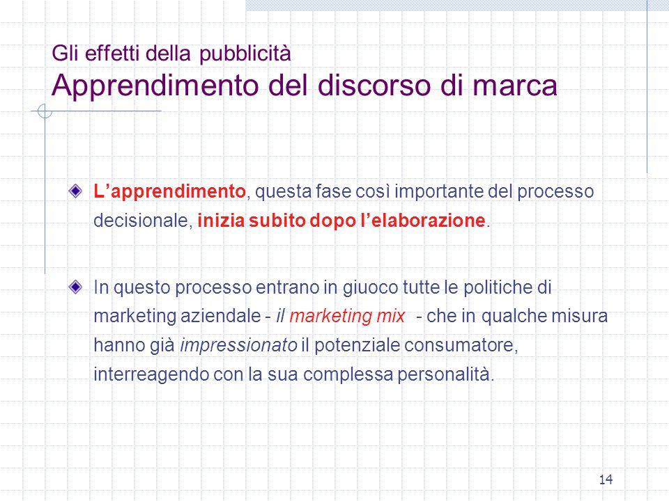Gli effetti della pubblicità Apprendimento del discorso di marca