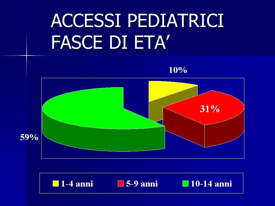 ACCESSI PEDIATRICI FASCE DI ETA'