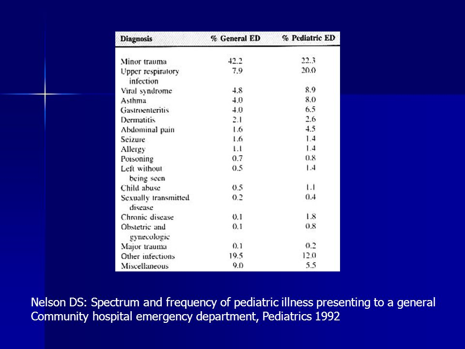 Nelson DS: Spectrum and frequency of pediatric illness presenting to a general