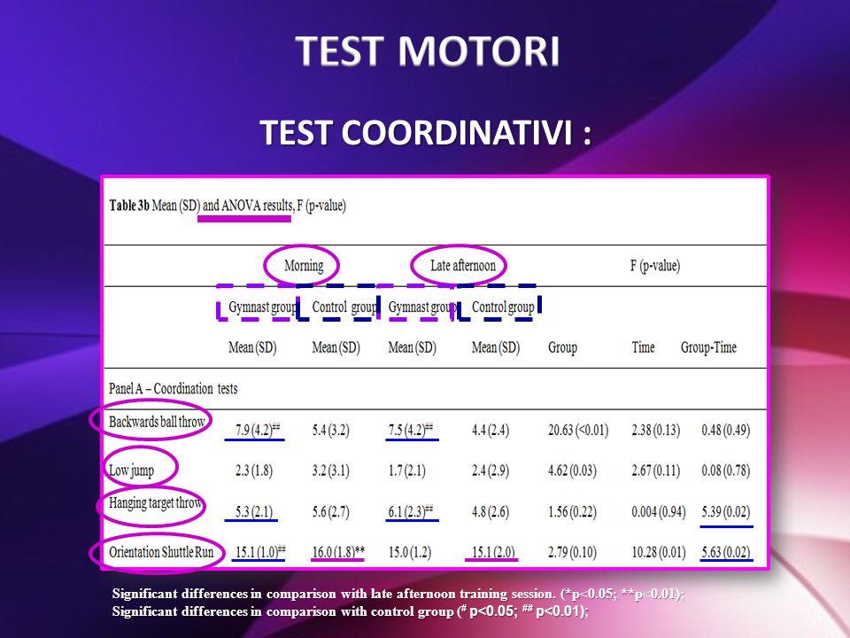 TEST MOTORI TEST COORDINATIVI :