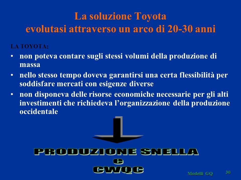 La soluzione Toyota evolutasi attraverso un arco di 20-30 anni