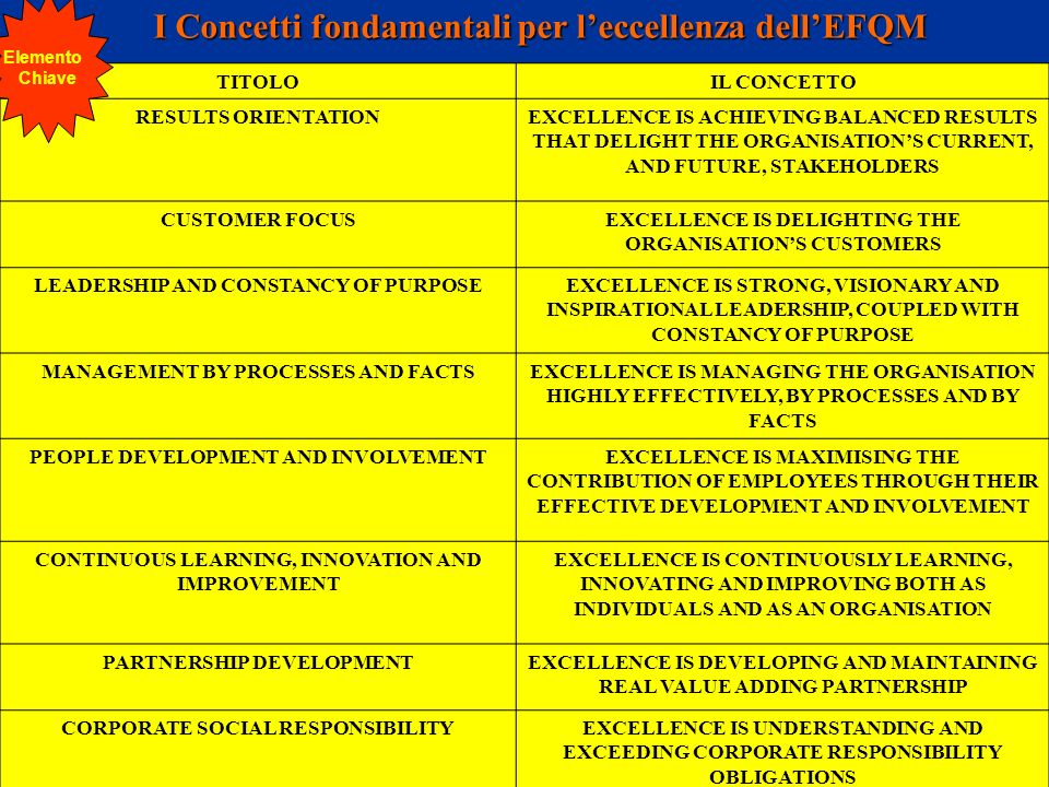I Concetti fondamentali per l'eccellenza dell'EFQM