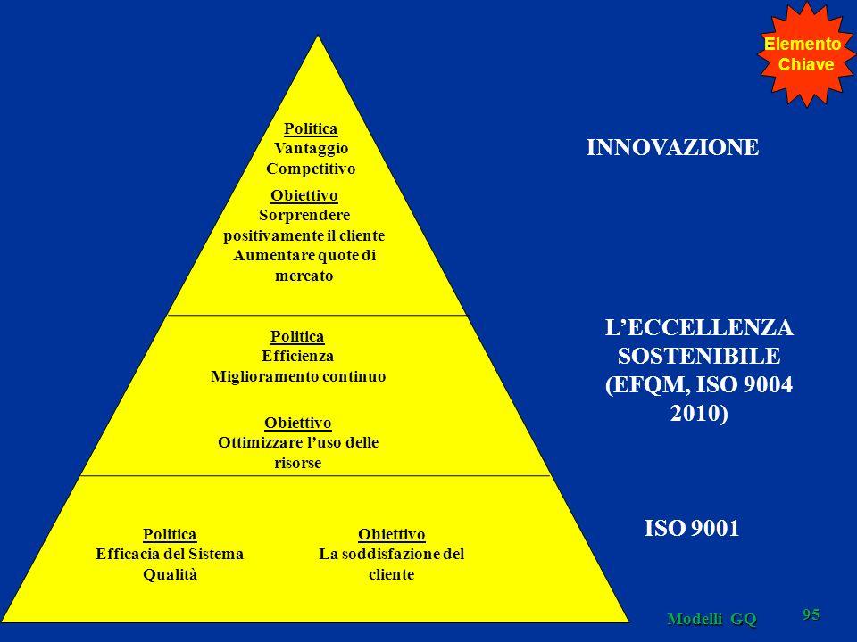 INNOVAZIONE L'ECCELLENZA SOSTENIBILE (EFQM, ISO 9004 2010) ISO 9001
