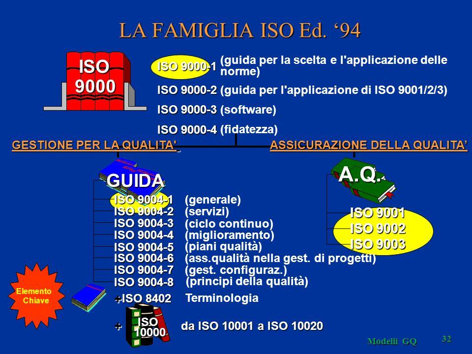 LA FAMIGLIA ISO Ed. '94 A.Q. ISO 9000 GUIDA ISO 9001 ISO 9002 ISO 9003
