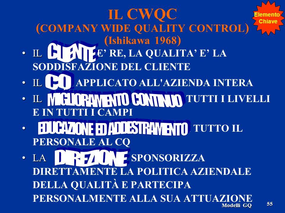 IL CWQC (COMPANY WIDE QUALITY CONTROL) (Ishikawa 1968)