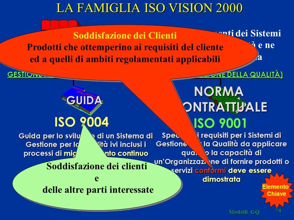 LA FAMIGLIA ISO VISION 2000 NORMA CONTRATTUALE ISO 9004 ISO 9001