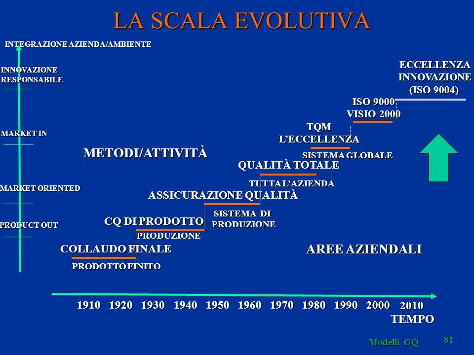 LA SCALA EVOLUTIVA METODI/ATTIVITÀ AREE AZIENDALI TEMPO QUALITÀ TOTALE
