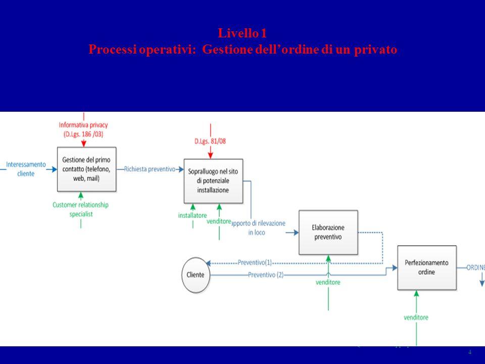 Processi operativi: Gestione dell'ordine di un privato