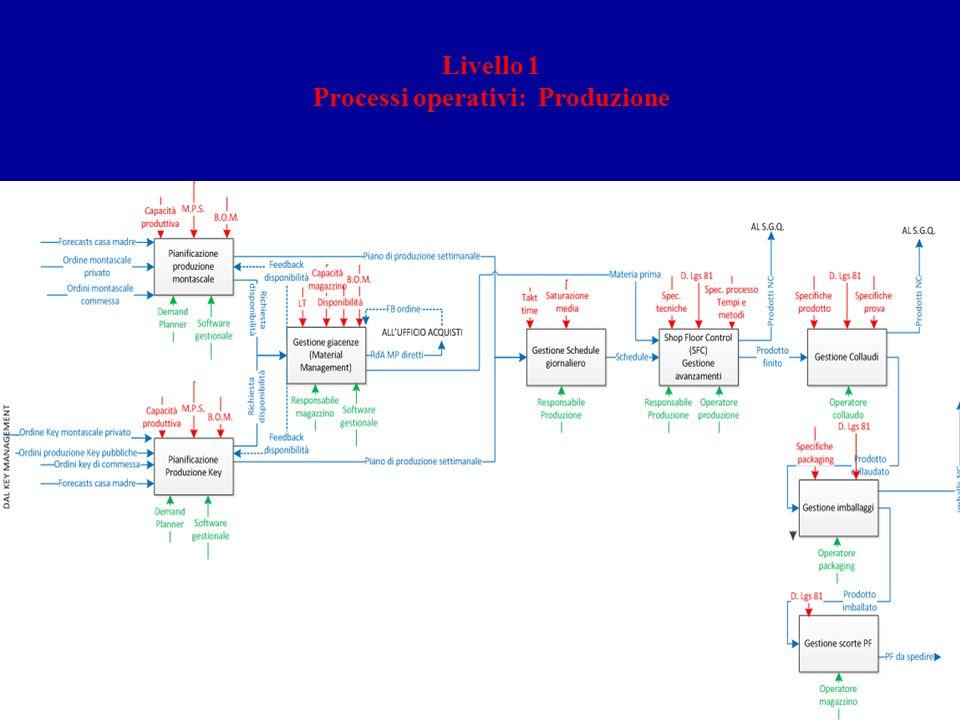 Processi operativi: Produzione