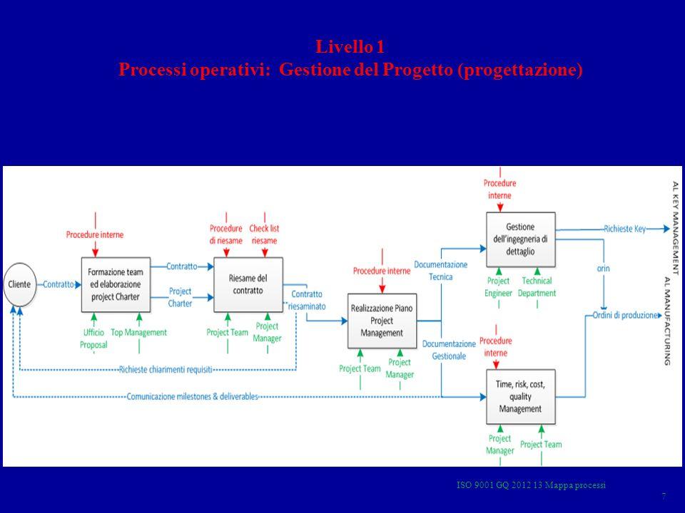 Processi operativi: Gestione del Progetto (progettazione)