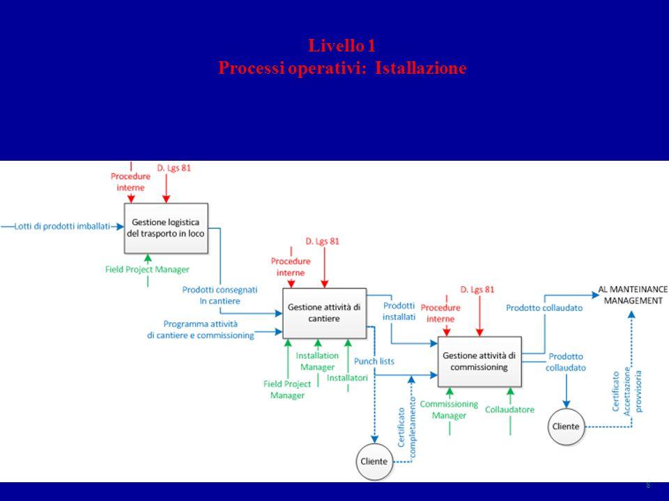 Processi operativi: Istallazione