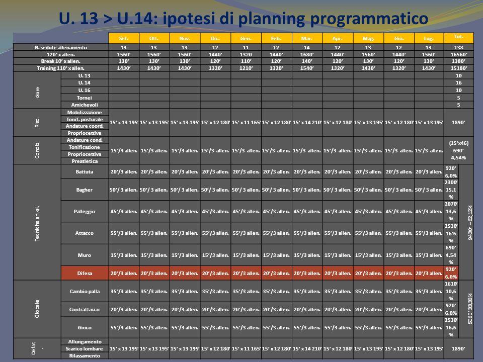U. 13 > U.14: ipotesi di planning programmatico