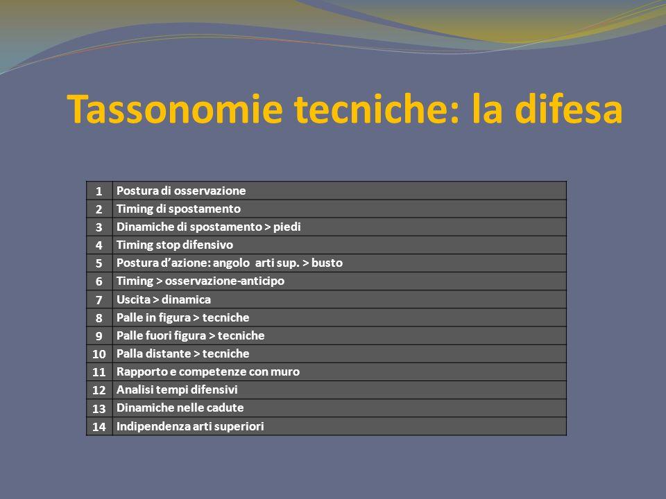 Tassonomie tecniche: la difesa
