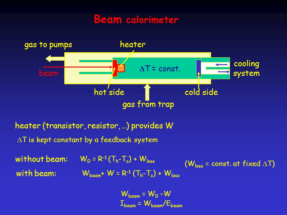 Beam calorimeter beam cooling system gas from trap gas to pumps heater