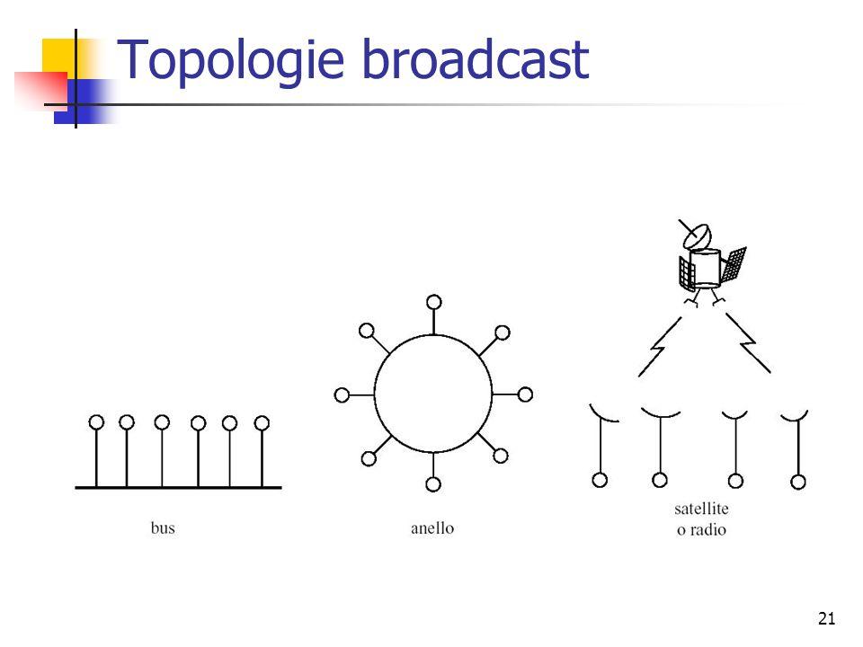 Topologie broadcast