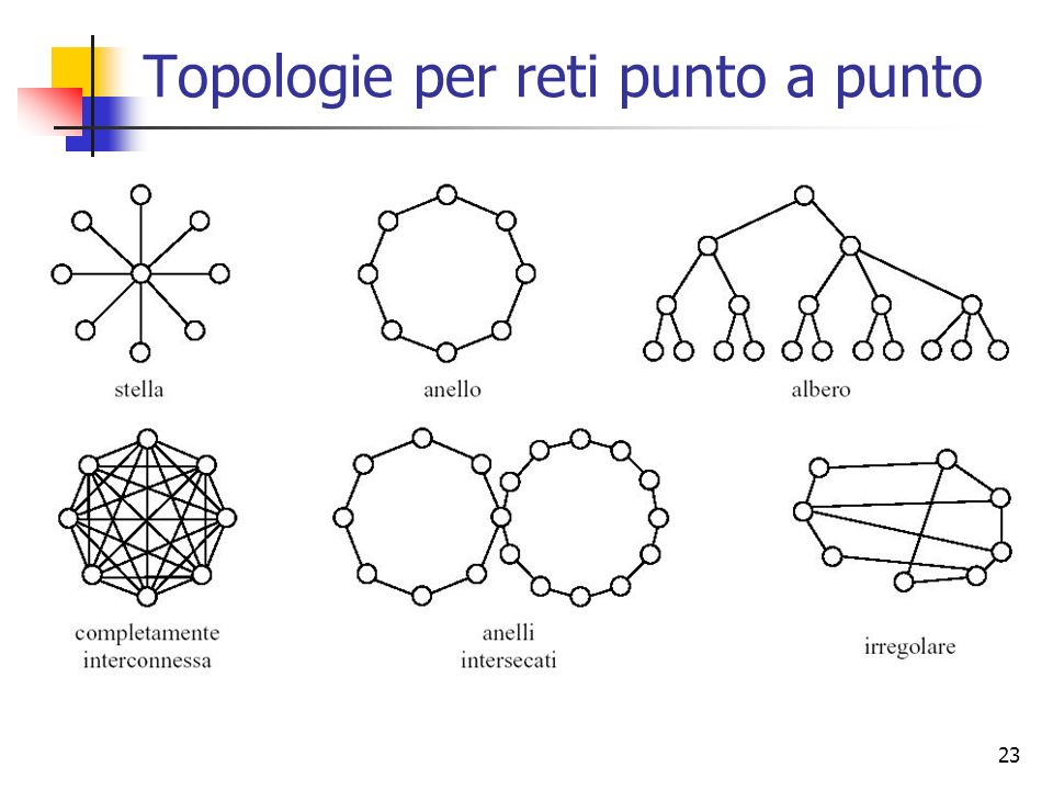 Topologie per reti punto a punto
