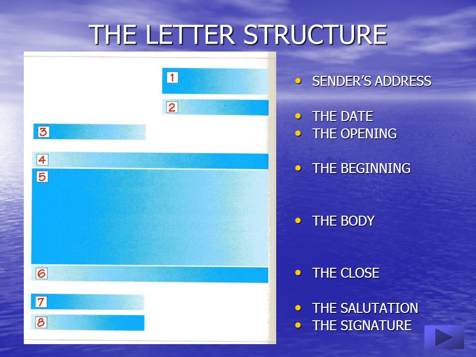THE LETTER STRUCTURE SENDER'S ADDRESS THE DATE THE OPENING
