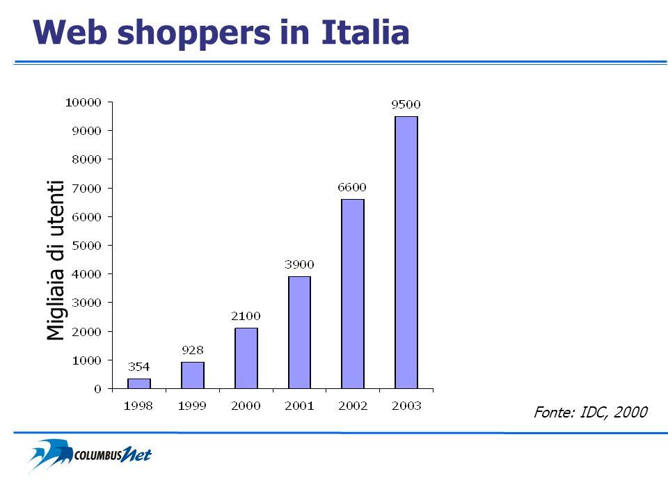 Web shoppers in Italia Migliaia di utenti Fonte: IDC, 2000