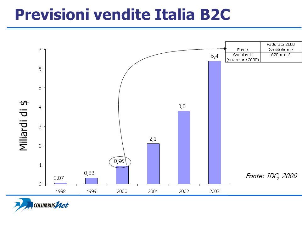 Previsioni vendite Italia B2C