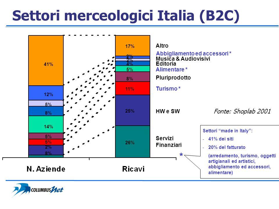 Settori merceologici Italia (B2C)