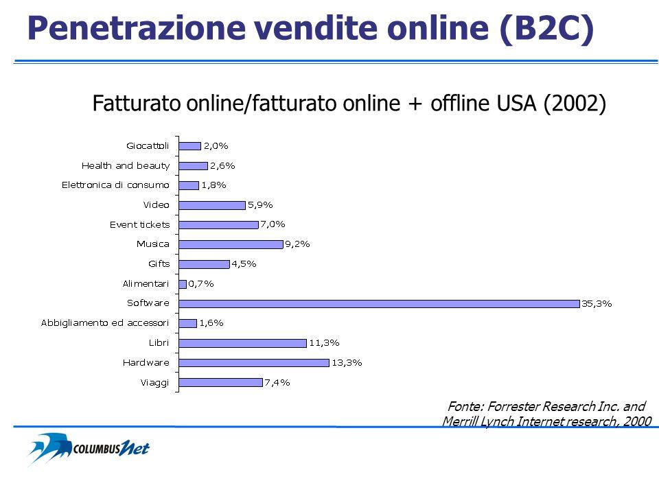 Penetrazione vendite online (B2C)